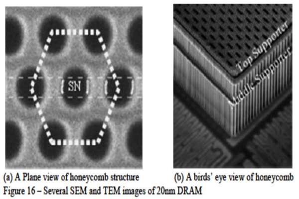 Cell structure of Samsung Electronics' 20-nano D-RAM.  By choosing honeycomb structure, it was able to increase cell capacitance by 57%.