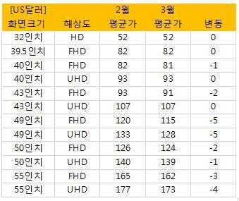 TV 용 LCD 패널 대표 모델의 3월 가격 현황, SNE Research