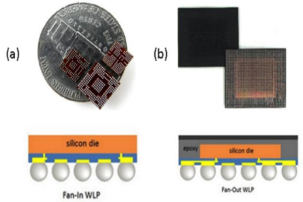 Comparison of normal package (left) and Fan Out Package (right)