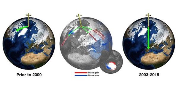 수렌드라 아디카리와 에릭 아이빈스 나사연구원의 계산에 따르면 지구의 회전축을 잡아당기는 데 영향을 미치는 거대한 에너지 발생원은 그린랜드만이 아니다. 즉 남반구에서는 이 끌어당기는 힘으로 인해 남극서쪽(West Antarctica)의 얼음이 녹아 유실되고 있고, 남극동쪽(East Antarctica)에서는 얼음질량이 증가하면서 지구회전축을 밀어내고 있다. .사진=나사