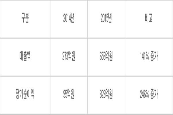 ■Progress of Novaled's performance ▲Sales (2014 ~ 2015) Δ 2014: $23.6 million (27.3 billion KRW) Δ 2015: $57.2 million (65.9 billion KRW) Δ 141% increase ▲Net profit (2014 ~ 2015) Δ 2014: $8.22 million (9.5 billion KRW) Δ 2015: $28.6 million (32.9 billion KRW) Δ 246% increase Reference: Samsung SDI's business report