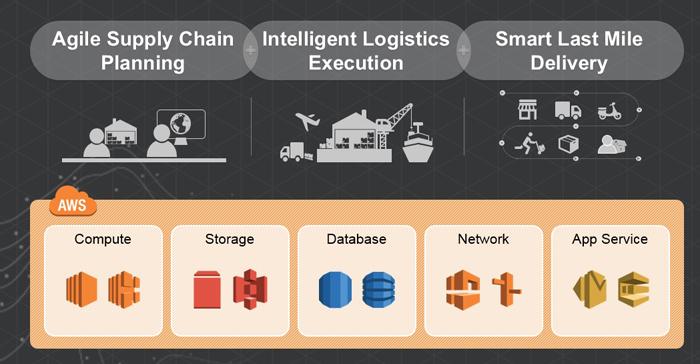 삼성SDS는 AWS의 글로벌l 리전의 컴퓨팅, 스토리지, DB, 네트워크 등 다양한 서비스에 기반하여 첼로의 라스트 마일 딜리버리(Last Mile Delivery)솔루션을 포함한 다양한 솔루션을 탑재해 글로벌 고객에게 SCM/물류 클라우드 서비스를 제공할 계획이다.