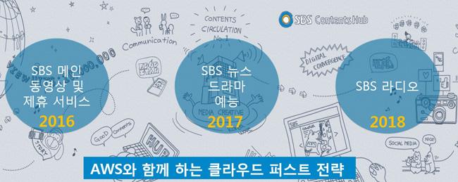 향후 3년 내에 SBS의 전 방송콘텐츠를 클라우드에서 제공할 예정이다.