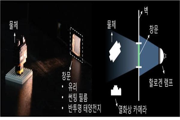 Mimetic diagram of semi-transparent solar battery