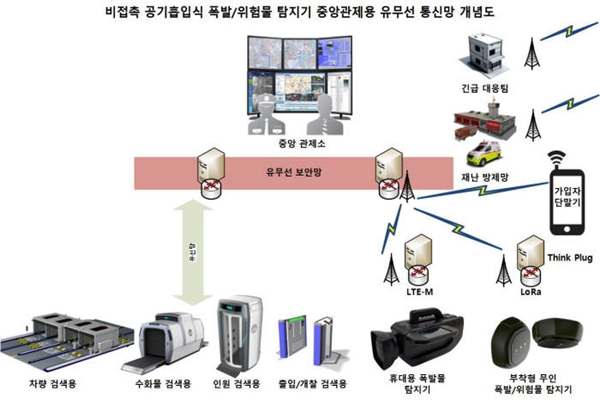 Concept diagram of utilizing SK Telecom's IoT network such as LoRa and LTE-M and PNL's nano-sensing technology