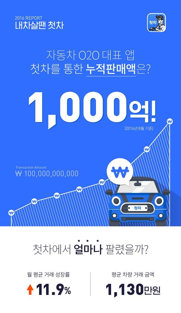 중고차 앱 '첫차', 누적 거래액 1,000억원 돌파
