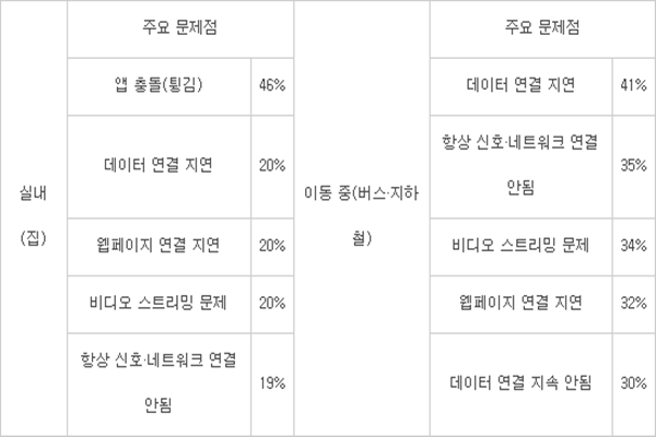 ■Major problems seen by South Korean mobile users
