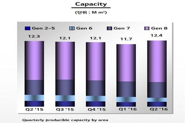 Progress of change in LG Display's production capability in second quarter of 2016 (Reference = LG Display)