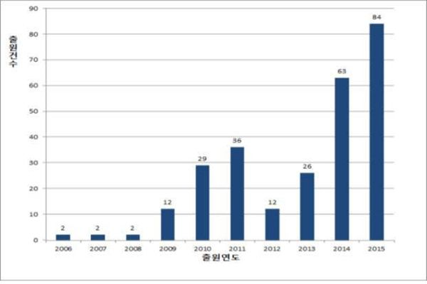 Numbers of patents on Quantum-Dot LCD that were registered in past 10 years were 2 (2006), 2 (2007), 2 (2008), 12 (2009), 29 (2010), 36 (2011), 12 (2012), 26 (2013), 63 (2014), and 84 (2015).