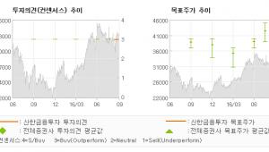 """[@기업분석리포트]삼진제약, """"실력 좋고 Valu…"""" 매수(신규)-신한금융투자"""