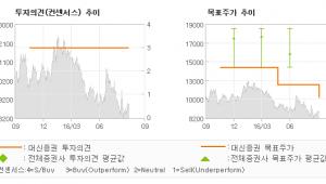 """[@기업분석리포트]코리아써키트, """"17년 패키징 매출…"""" 매수(유지)-대신증권"""
