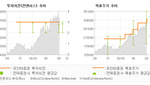 """[@기업분석리포트]만도, """"솥뚜껑에 놀랄 필요…"""" 매수(유지)-유안타증권"""