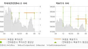 """[@기업분석리포트]삼성전기, """"향후 고객사의 증산…"""" 매수(유지)-SK증권"""