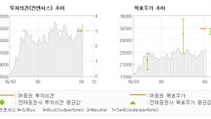 """[@기업분석리포트]원익IPS, """"3D NAND Su…"""" 매수(유지)-SK증권"""