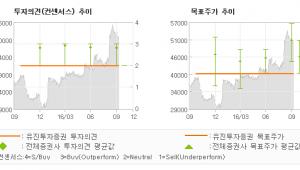 """[@기업분석리포트]삼성카드, """"절대주가와 상대주가…"""" HOLD(유지)-유진투자증권"""