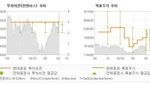 """[@기업분석리포트]삼성물산, """"양호한 실적과 분할…"""" 매수(유지)-현대증권"""
