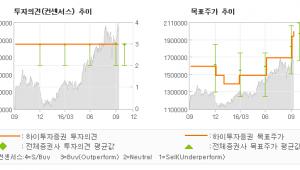 """[@기업분석리포트]삼성전자, """"노트7 관련 불확실…"""" 매수(유지)-하이투자증권"""