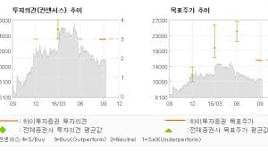 """[@기업분석리포트]삼화콘덴서, """"전기차 전장부품으로…"""" 매수(유지)-하이투자증권"""