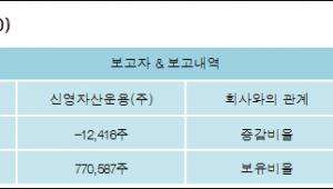 [@공시]신영자산운용(주) 외 1명 -0.14%p 감소, 8.67% 보유