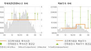 """[@기업분석리포트]컴투스, """"서머너즈워 업데이트…"""" HOLD(유지)-유진투자증권"""