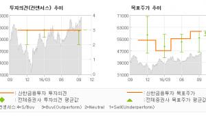 """[@기업분석리포트]한국가스공사, """"버릴 것은 버리고,…"""" 매수(유지)-신한금융투자"""