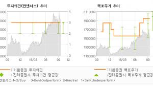 """[@기업분석리포트]삼성전자, """"노트7 판매중단, …"""" 매수(유지)-키움증권"""