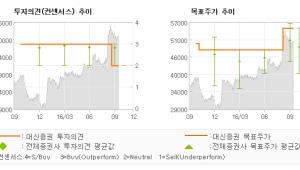 """[@기업분석리포트]삼성카드, """"우려보다 양호한 취…"""" MARKETPERFORM(유지)-대신증권"""
