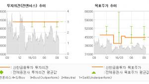 """[@기업분석리포트]씨젠, """"3분기 영업이익 2…"""" 매수(유지)-신한금융투자"""