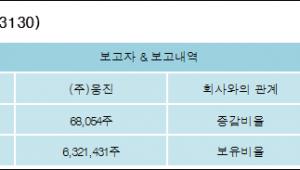 [웅진에너지 지분 변동] (주)웅진 외 8명 -19.88%p 감소, 27.3% 보유