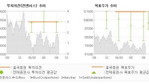 """[@기업분석리포트]CJ E&M, """"증가하는 콘텐츠 제…"""" 매수유지-흥국증권"""