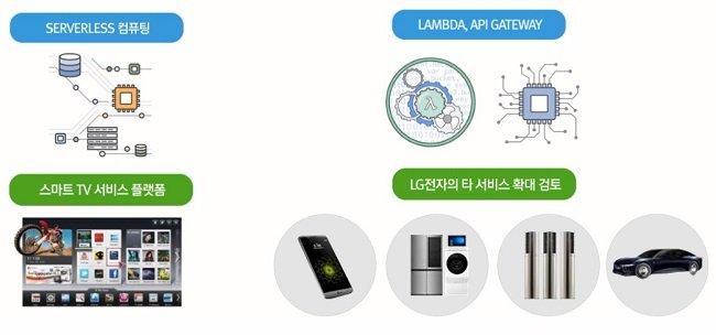 LG전자의 향후 퍼블릭 클라우드 서비스 확장 계획