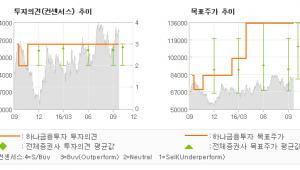 """[@기업분석리포트]현대미포조선, """"엔화 강세와 한국의…"""" 매수-하나금융투자"""