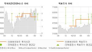 """[@기업분석리포트]한국가스공사, """"오래 걸리지 않을 …"""" TRADING BUY(유지)-미래에셋"""