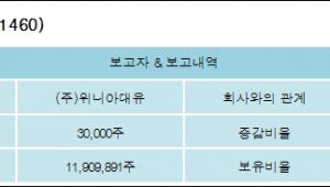 [대유위니아 지분 변동] (주)위니아대유 외 3명 0.13%p 증가, 49.4% 보유