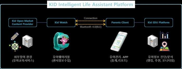 유비벨록스모바일, IoT 솔루션 '씽즈아이(ThingsEYE)' 기반의 영유아 스마트와치 개발 중
