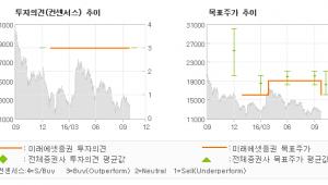 """[@기업분석리포트]KG이니시스, """"성수기 초입…"""" 매수-미래에셋증권"""