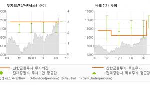 """[@기업분석리포트]우리은행, """"안정적인 실적 흐름…"""" 매수(유지)-신한금융투자"""