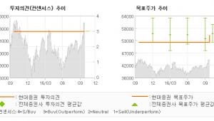 """[@기업분석리포트]신한지주, """"'수'에서 2% 모…"""" 매수(유지)-현대증권"""