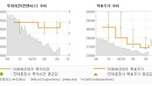 """[@기업분석리포트]SBS, """"회복 그리고 희망…"""" 매수(상향)-미래에셋대우"""
