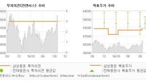 """[@기업분석리포트]신한지주, """"자산성장 회복 및 …"""" 매수-삼성증권"""