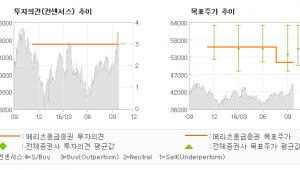 """[@기업분석리포트]신한지주, """"ROE gap을 통…"""" 매수-메리츠종금증권"""