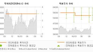 """[@기업분석리포트]신한지주, """"양호한 실적, 커지…"""" 매수(유지)-유안타증권"""