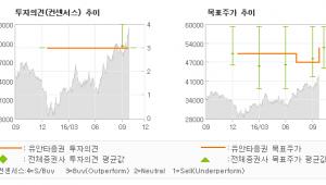 """[@기업분석리포트]KB금융, """"양호한 실적과 주주…"""" 매수(유지)-유안타증권"""