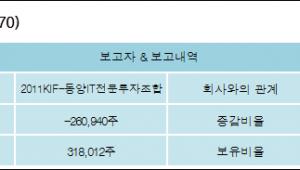 [신화콘텍 지분 변동] 2011KIF-동양IT전문투자조합-3.24%p 감소, 3.95% 보