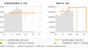 """[@기업분석리포트]롯데제과, """"4분기부터 영업이익…"""" 매수(유지)-한국투자증권"""