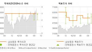 """[@기업분석리포트]한국가스공사, """"이미 알려진 악재는…"""" 매수-삼성증권"""