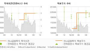 """[@기업분석리포트]신세계푸드, """"3Q16 일회성 비…"""" 매수-하나금융투자"""