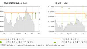 """[@기업분석리포트]고려아연, """"3Q 어닝쇼크! 그…"""" 매수(유지)-대신증권"""