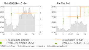 """[@기업분석리포트]포스코 ICT, """"3Q 확인, 더욱 …"""" 매수-하나금융투자"""
