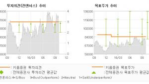 """[@기업분석리포트]현대미포조선, """"신규 수주 공백 지…"""" OUTPERFORM(MAINTAIN)"""